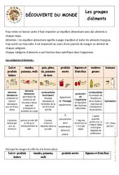 Groupes d'aliments - Exercices - Alimentation - Découverte du monde : 2eme Primaire