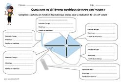 Cerf - volant - Quels sont les différents matériaux? - Exercices : 4eme, 5eme Primaire
