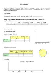 Statistiques - Organisation et gestion des données - Exercices - Examen Contrôle - Mathématiques : 6eme Primaire