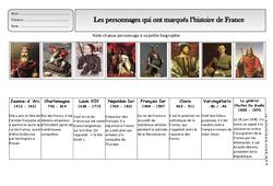 Histoire de france - Exercices 2 - Espace temps : 2eme Primaire