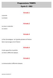 Espace temps - Progression - Programmation : 3eme Primaire