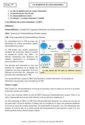 Dérèglements du système immunitaire - Cours - SVT : 3eme Secondaire