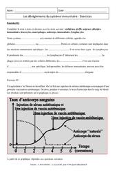Dérèglements du système immunitaire - Exercices corrigés - Remédiation - SVT : 3eme Secondaire